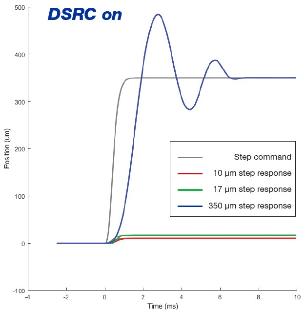 DSRC on full fast tool servo